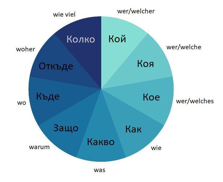 W-Fragen im Kreis